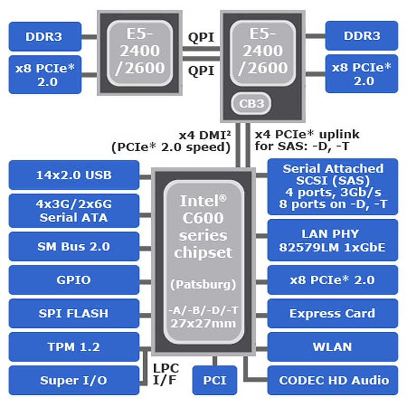 Intel® C600 Series Chipset