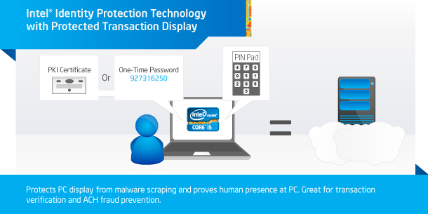 Intel® Identity Protection Technologie (Intel® IPT) met Protected Transaction Display